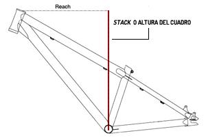 STACK o altura del cuadro