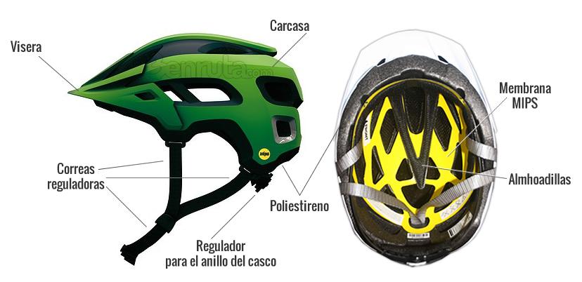 Partes de un casco de ciclismo